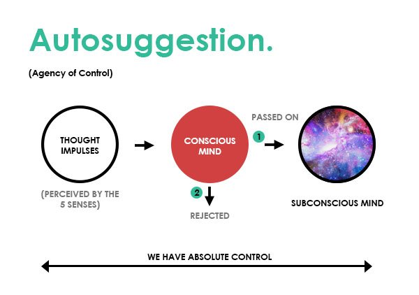 Infographic - How Autosuggestion Works to Reprogram the Subconscious Mind